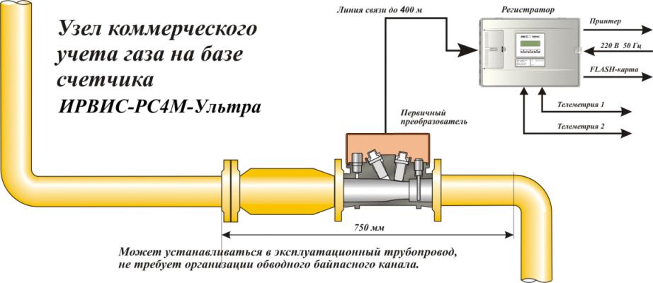Измерительный комплекс ИРВИС-РС4-Ультра